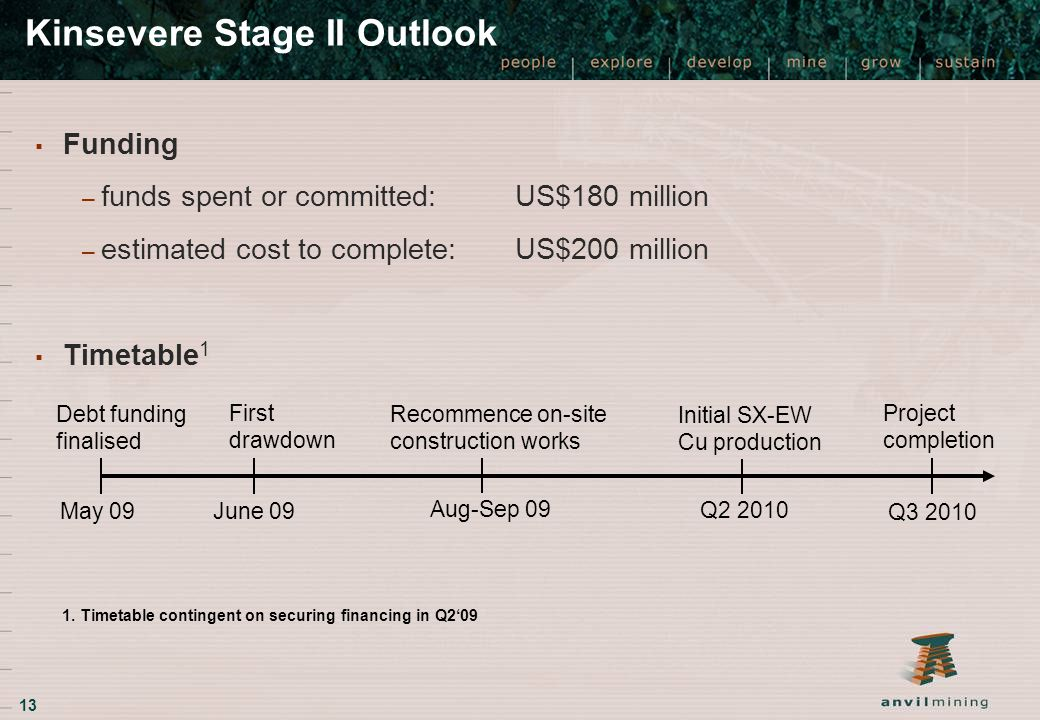 13 Kinsevere Stage II Outlook ▪ Funding – funds spent or committed: US$180 million – estimated cost to complete: US$200 million ▪ Timetable 1 Debt funding finalised May 09 June 09 Aug-Sep 09 Project completion Q3 2010 First drawdown Recommence on-site construction works Q2 2010 Initial SX-EW Cu production 1.