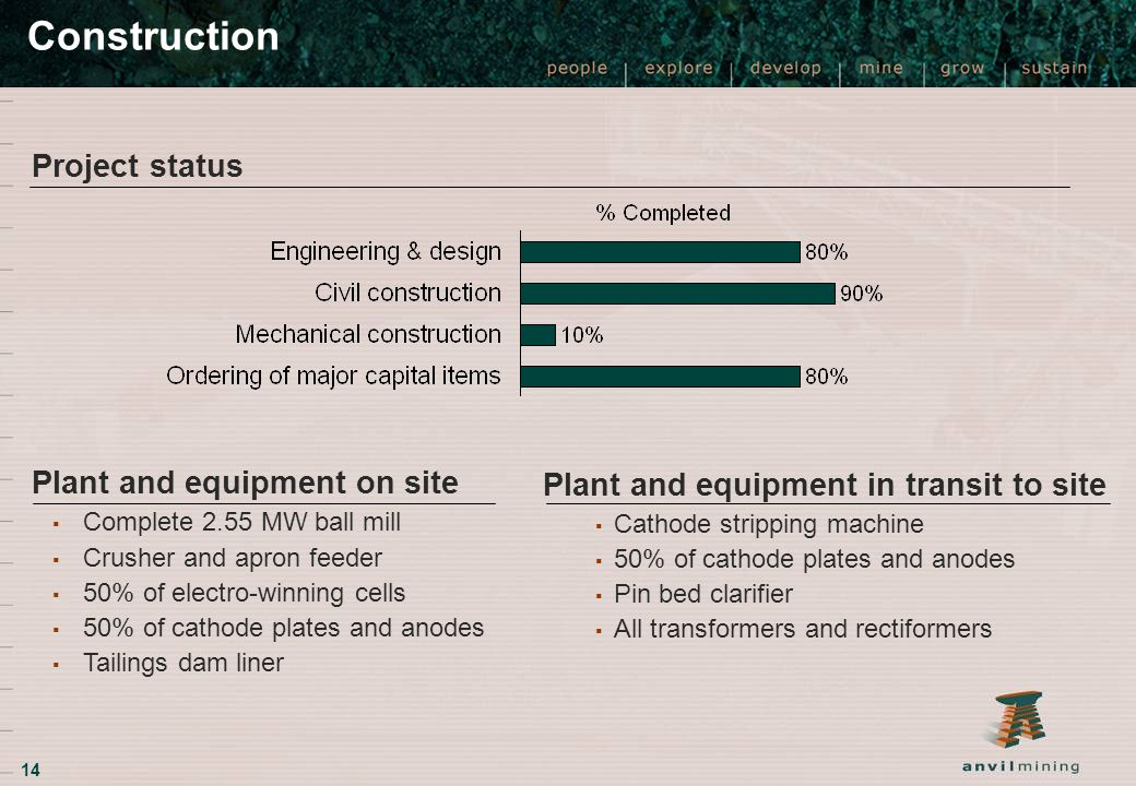 Project status Plant and equipment on site ▪ Complete 2.55 MW ball mill ▪ Crusher and apron feeder ▪ 50% of electro-winning cells ▪ 50% of cathode pla