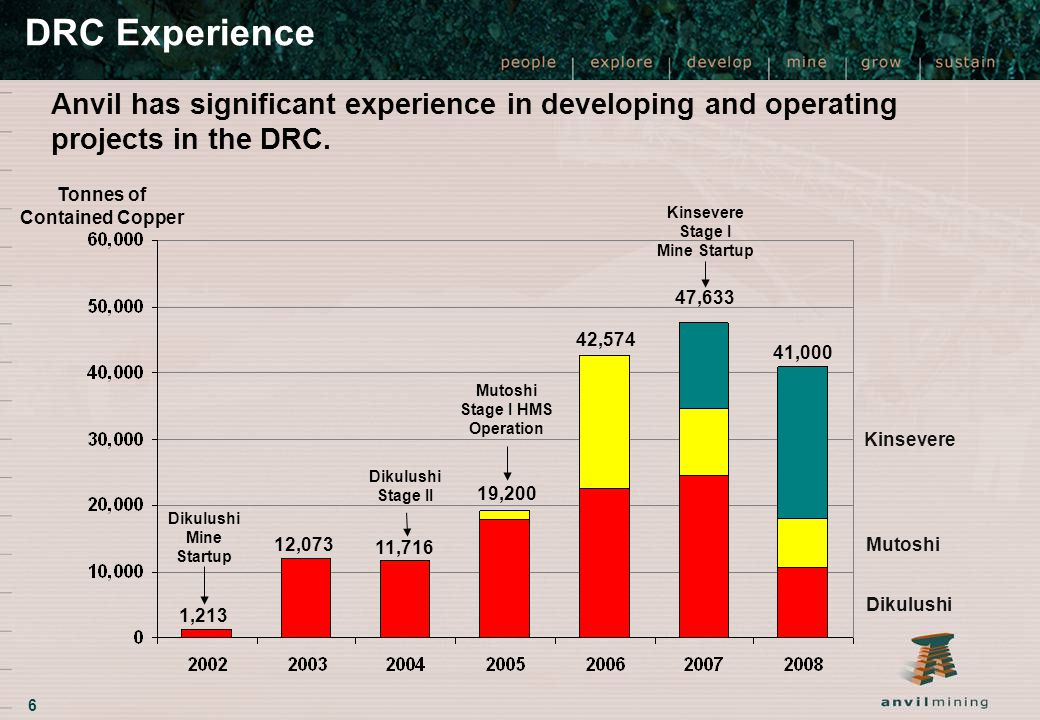 Anvil has significant experience in developing and operating projects in the DRC. 6 DRC Experience Tonnes of Contained Copper 1,213 Dikulushi Mine Sta
