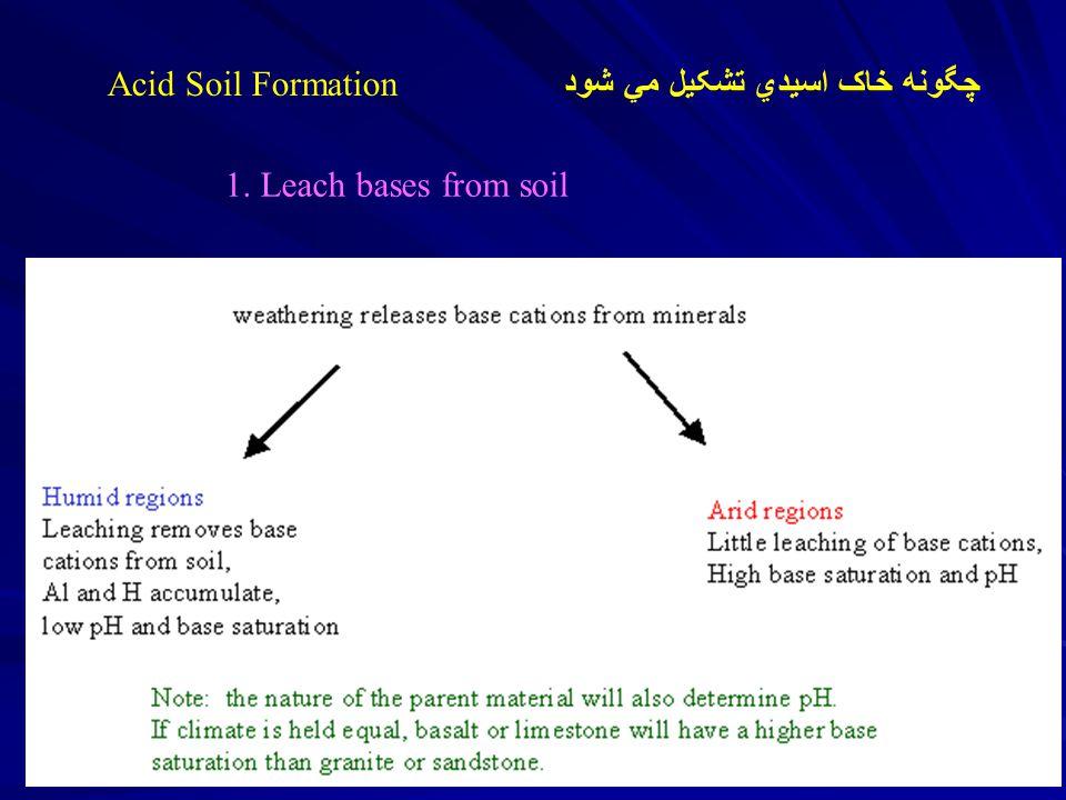 1. Leach bases from soil Acid Soil Formation چگونه خاک اسيدي تشکيل مي شود