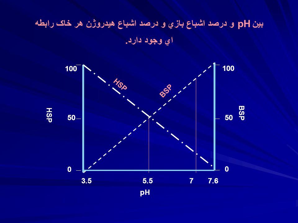 بين pH و درصد اشباع بازي و درصد اشباع هيدروژن هر خاک رابطه اي وجود دارد.