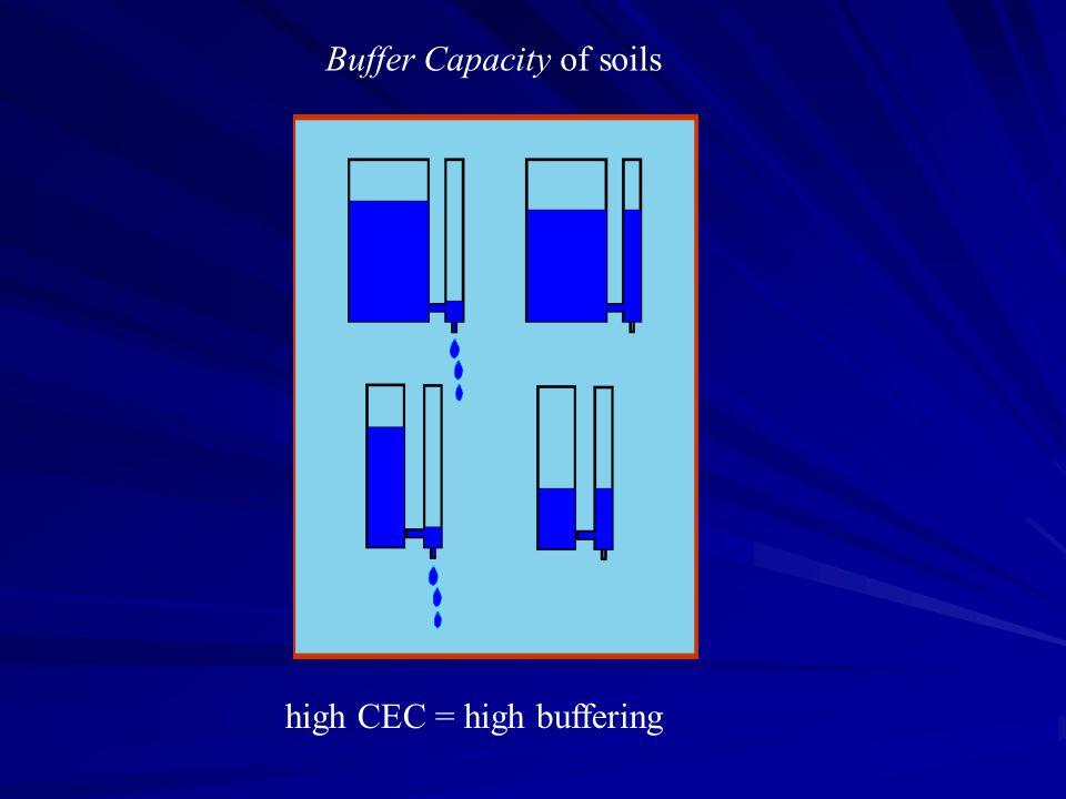 high CEC = high buffering Buffer Capacity of soils