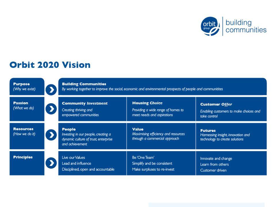 Orbit's 2020 vision