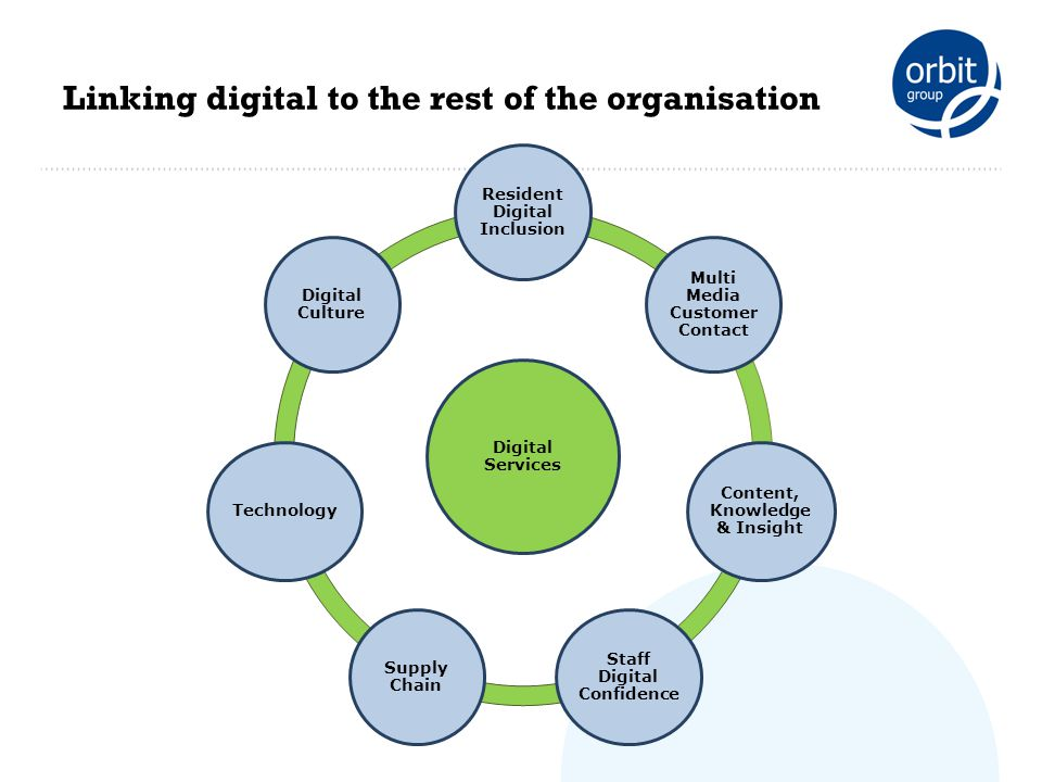 Linking digital to the rest of the organisation Digital Services Resident Digital Inclusion Multi Media Customer Contact Content, Knowledge & Insight Staff Digital Confidence Supply Chain Technology Digital Culture