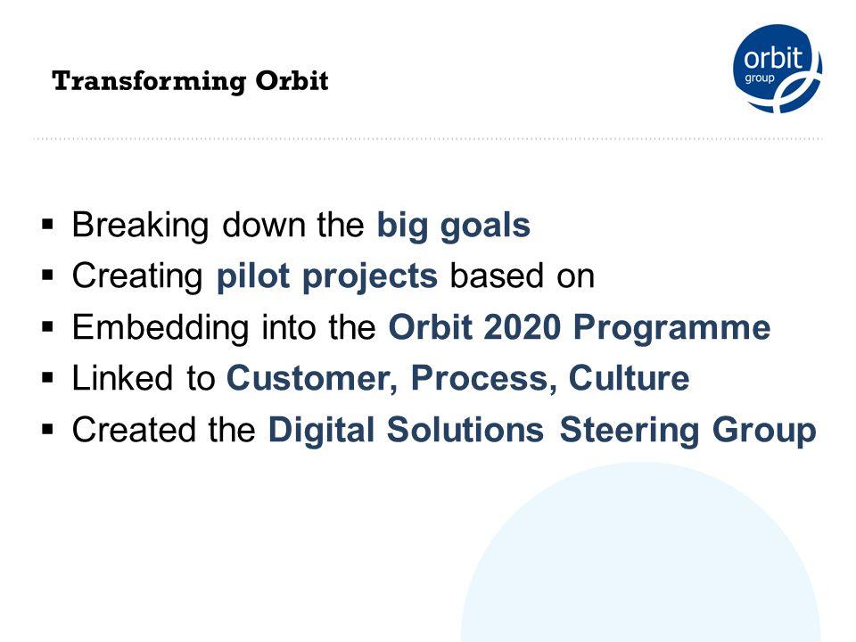 David Leach @leachdj david.Leach@orbit.org.uk Questions?