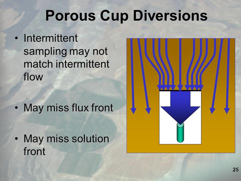 25 Porous Cup Diversions Intermittent sampling may not match intermittent flowIntermittent sampling may not match intermittent flow May miss flux frontMay miss flux front May miss solution frontMay miss solution front