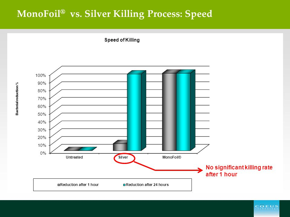 MonoFoil ® vs. Silver Killing Process: Speed