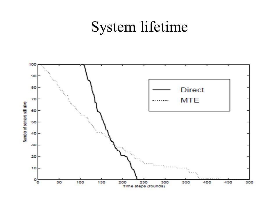 System lifetime