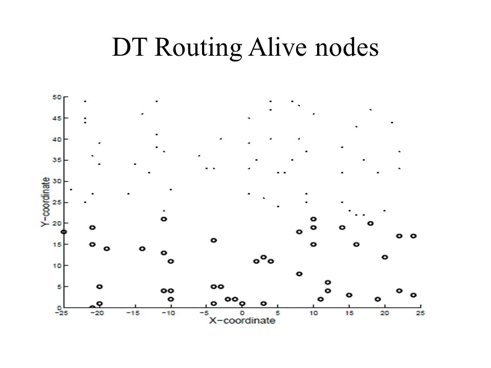 DT Routing Alive nodes