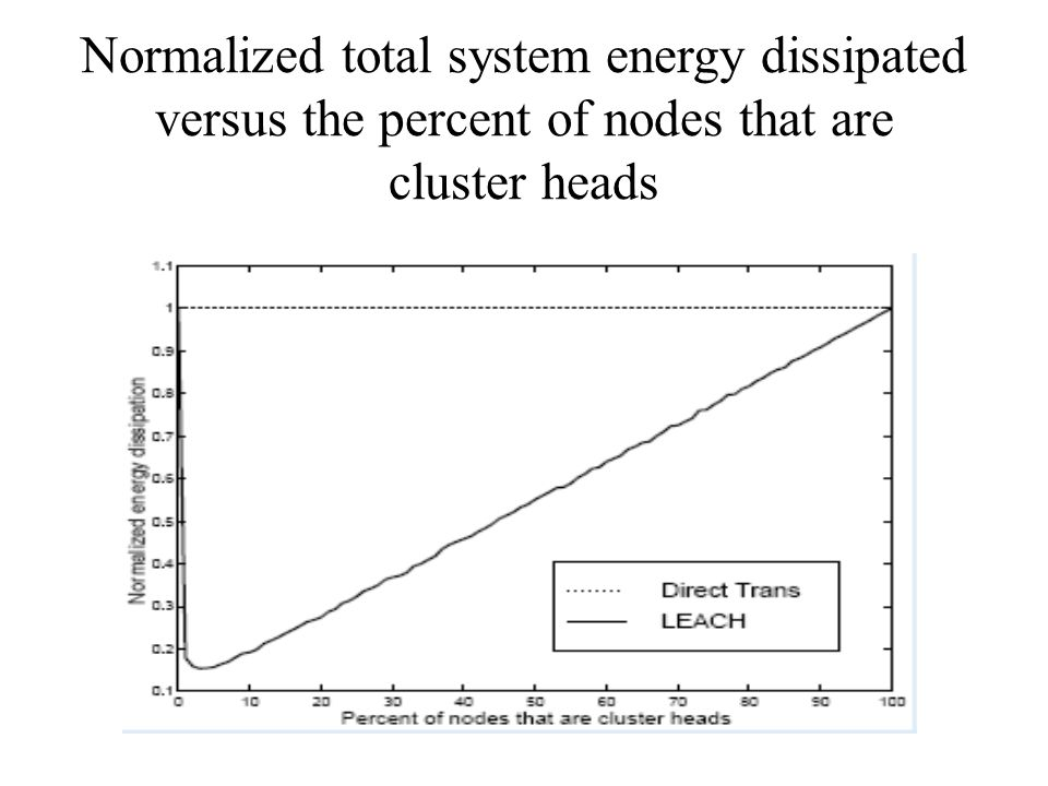 Normalized total system energy dissipated versus the percent of nodes that are cluster heads