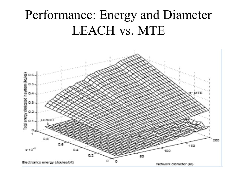 Performance: Energy and Diameter LEACH vs. MTE