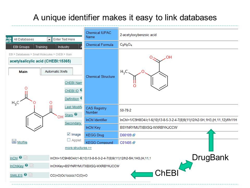 A unique identifier makes it easy to link databases ChEBI DrugBank