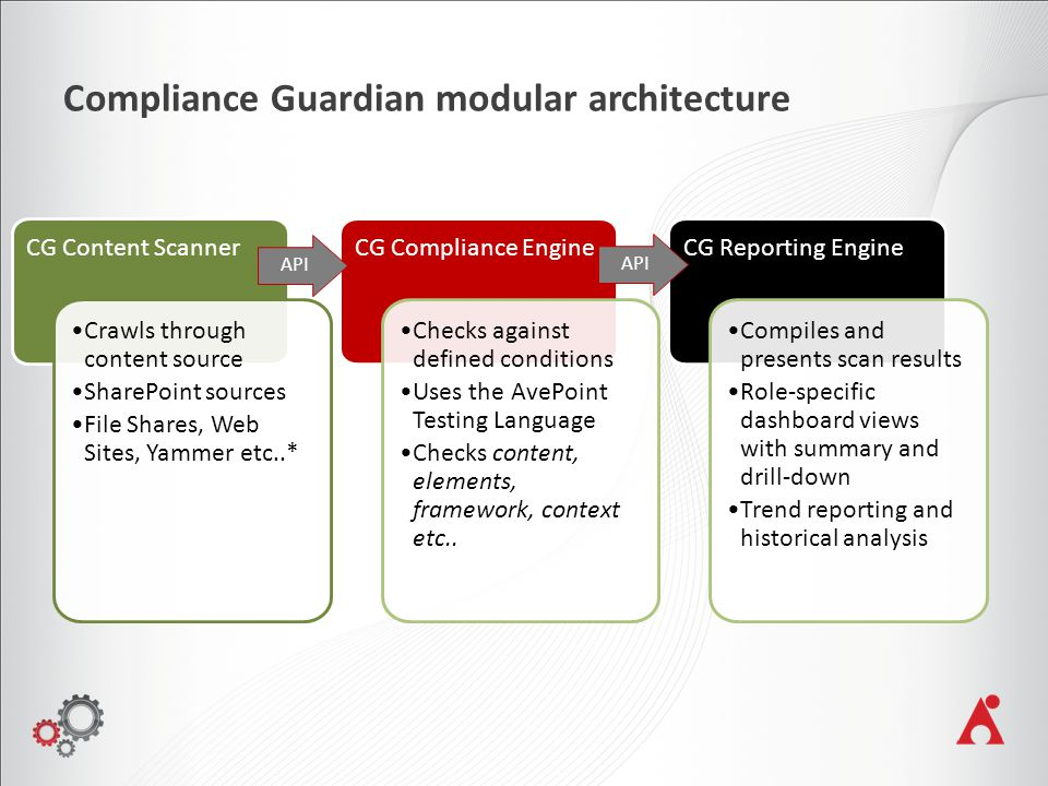 Compliance Guardian modular architecture CG Content Scanner Crawls through content source SharePoint sources File Shares, Web Sites, Yammer etc..* CG Compliance Engine Checks against defined conditions Uses the AvePoint Testing Language Checks content, elements, framework, context etc..