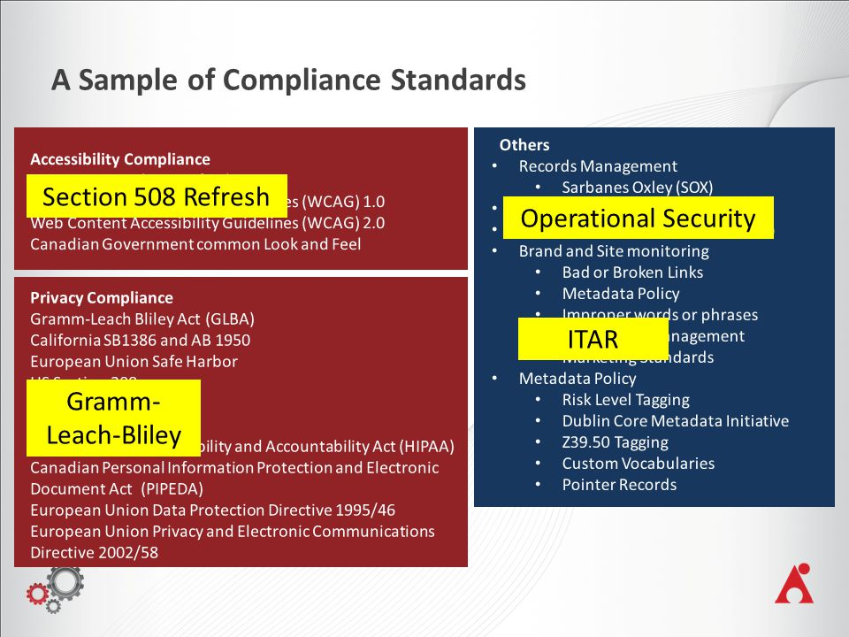A Sample of Compliance Standards Operational Security Section 508 Refresh Gramm- Leach-Bliley ITAR