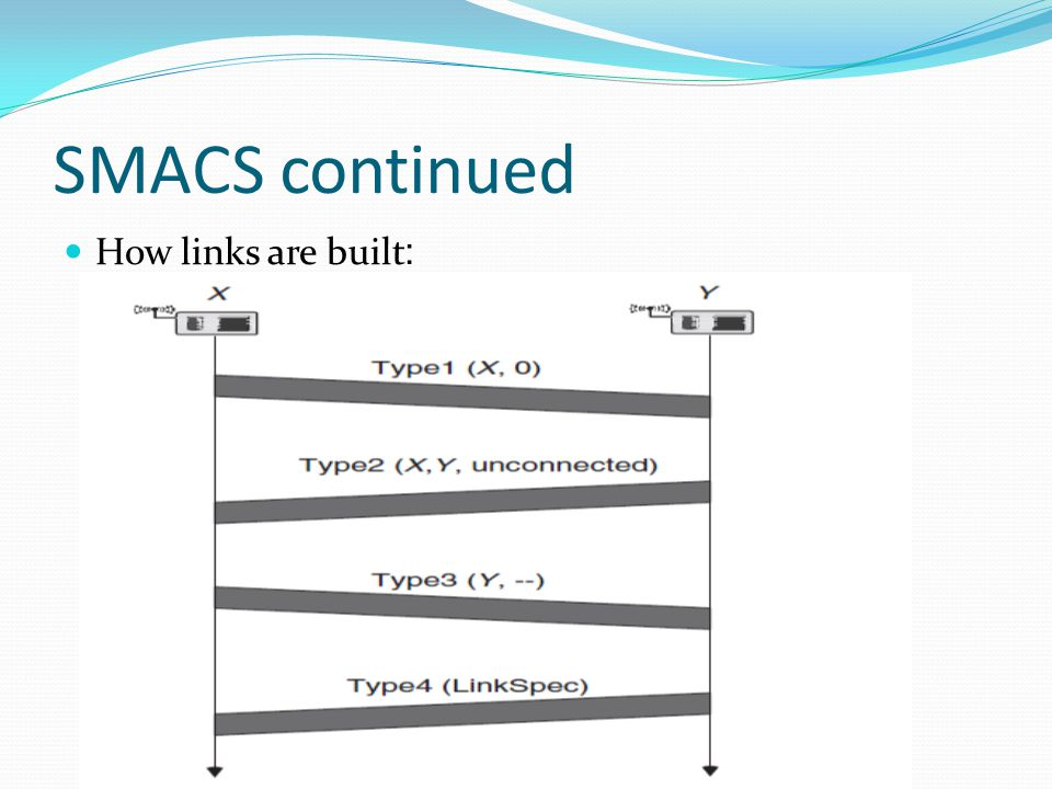 SMACS continued How links are built: