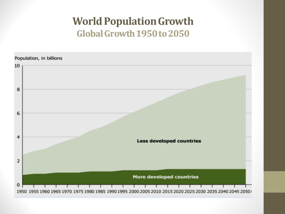 World Population Growth Global Growth 1950 to 2050