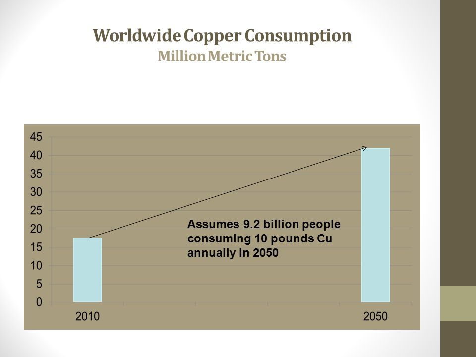 Worldwide Copper Consumption Million Metric Tons Assumes 9.2 billion people consuming 10 pounds Cu annually in 2050