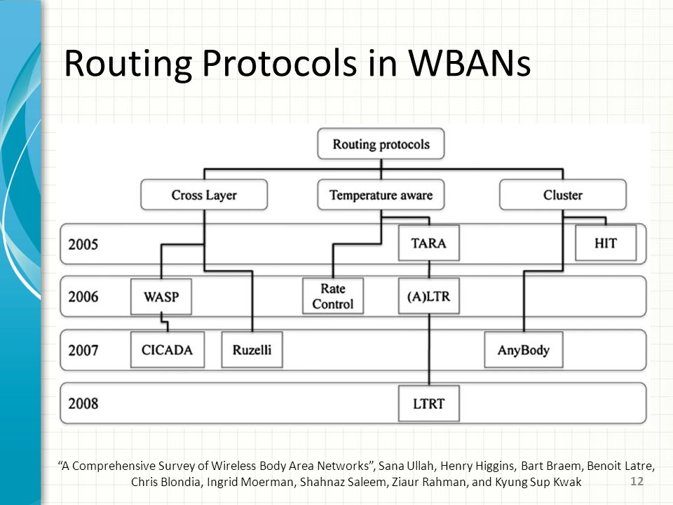 Routing Protocols in WBANs A Comprehensive Survey of Wireless Body Area Networks , Sana Ullah, Henry Higgins, Bart Braem, Benoit Latre, Chris Blondia, Ingrid Moerman, Shahnaz Saleem, Ziaur Rahman, and Kyung Sup Kwak 12