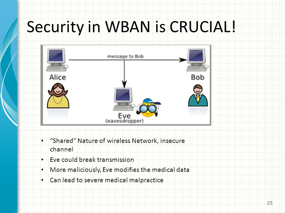 Security in WBAN is CRUCIAL.