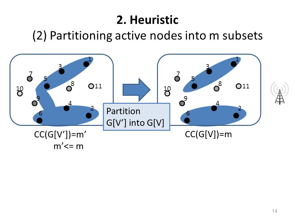 2. Heuristic (2) Partitioning active nodes into m subsets 1 2 3 4 5 6 7 8 9 10 11 1 2 3 4 5 6 7 8 9 10 11 CC(G[V'])=m' m'<= m CC(G[V])=m Partition G[V