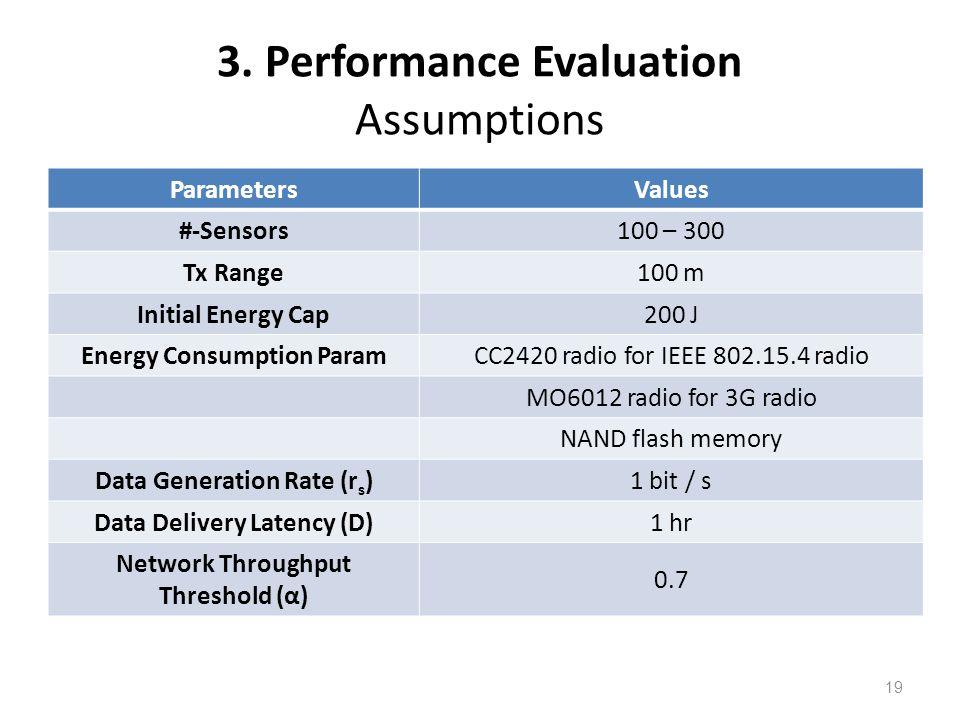 3. Performance Evaluation Assumptions ParametersValues #-Sensors100 – 300 Tx Range100 m Initial Energy Cap200 J Energy Consumption ParamCC2420 radio f
