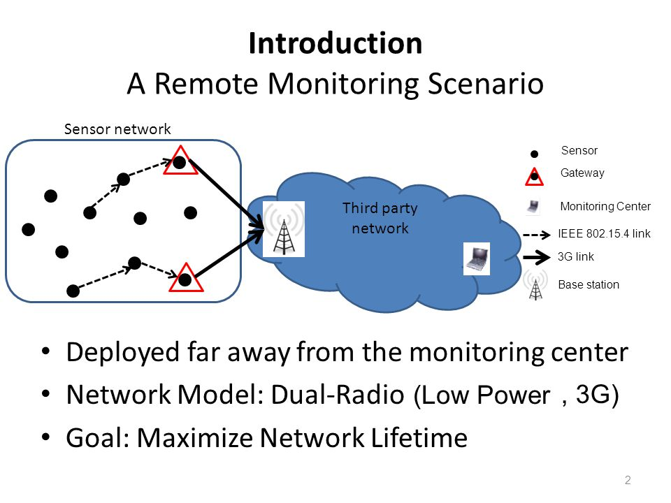 Third party network Introduction A Remote Monitoring Scenario Deployed far away from the monitoring center Network Model: Dual-Radio Goal: Maximize Network Lifetime Sensor network Sensor Gateway Monitoring Center IEEE 802.15.4 link 3G link Base station (Low Power, 3G) 2