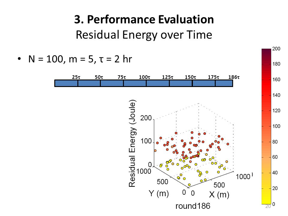 3. Performance Evaluation Residual Energy over Time N = 100, m = 5, τ = 2 hr 25τ50τ175τ186τ75τ100τ125τ150τ 20