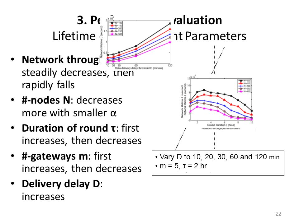 3. Performance Evaluation Lifetime over Constraint Parameters Network throughput α: steadily decreases, then rapidly falls #-nodes N: decreases more w