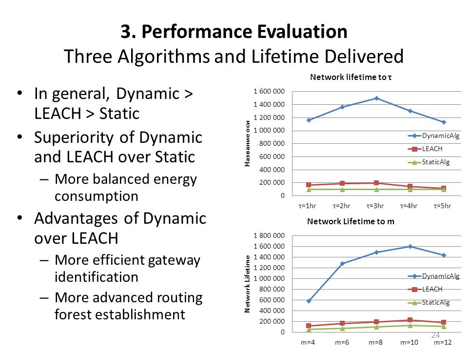 3. Performance Evaluation Three Algorithms and Lifetime Delivered In general, Dynamic > LEACH > Static Superiority of Dynamic and LEACH over Static –