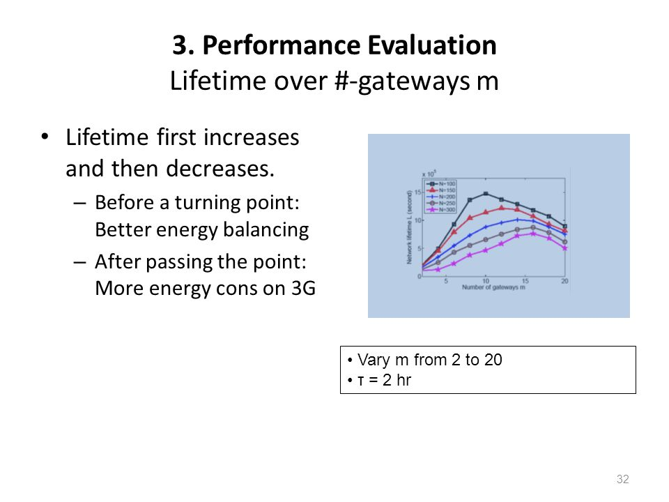 3. Performance Evaluation Lifetime over #-gateways m Lifetime first increases and then decreases. – Before a turning point: Better energy balancing –