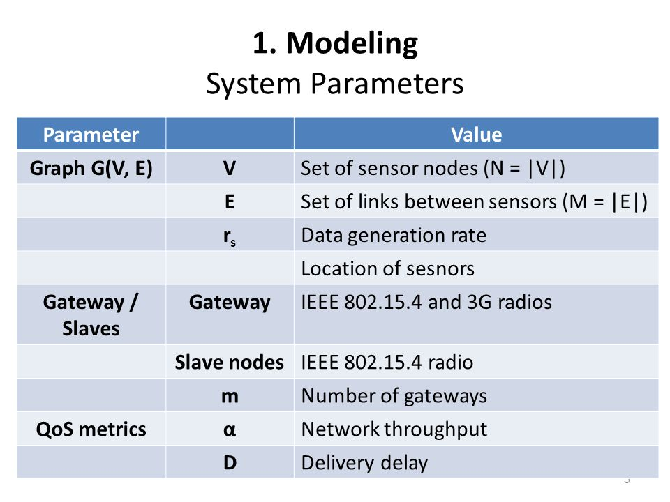 1. Modeling System Parameters ParameterValue 5 ParameterValue Graph G(V, E)VSet of sensor nodes (N = |V|) ESet of links between sensors (M = |E|) rsrs