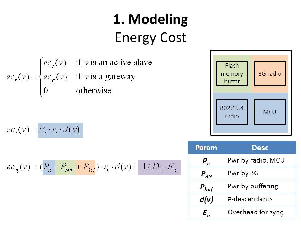 1. Modeling Energy Cost Flash memory buffer 3G radio 802.15.4 radio MCU ParamDesc PnPn Pwr by radio, MCU P 3G Pwr by 3G P buf Pwr by buffering d(v) #-