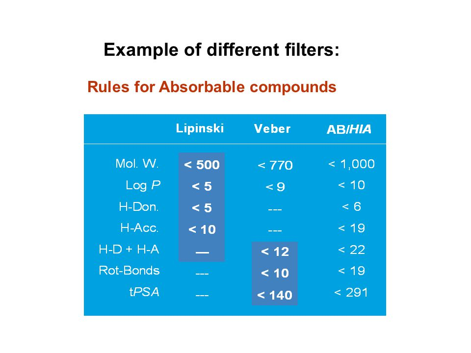 Example of different filters: Rules for Absorbable compounds