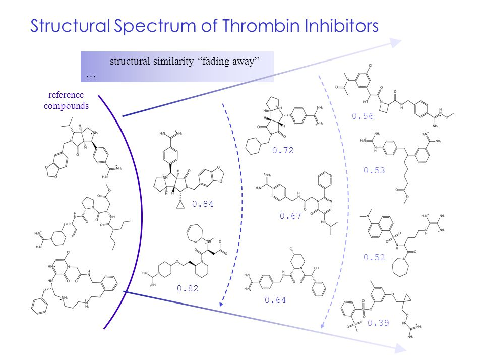 "structural similarity ""fading away"" … 0.82 0.39 0.84 0.72 0.67 0.64 0.53 0.56 0.52 reference compounds Structural Spectrum of Thrombin Inhibitors"