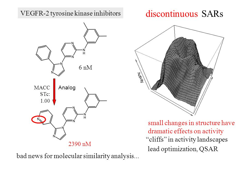 VEGFR-2 tyrosine kinase inhibitors bad news for molecular similarity analysis... MACC STc: 1.00 Analog 6 nM 2390 nM small changes in structure have dr