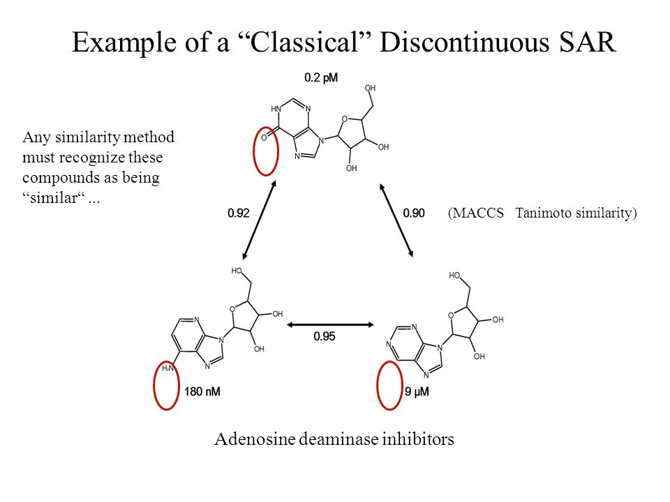 "Example of a ""Classical"" Discontinuous SAR Adenosine deaminase inhibitors (MACCS Tanimoto similarity) Any similarity method must recognize these compo"
