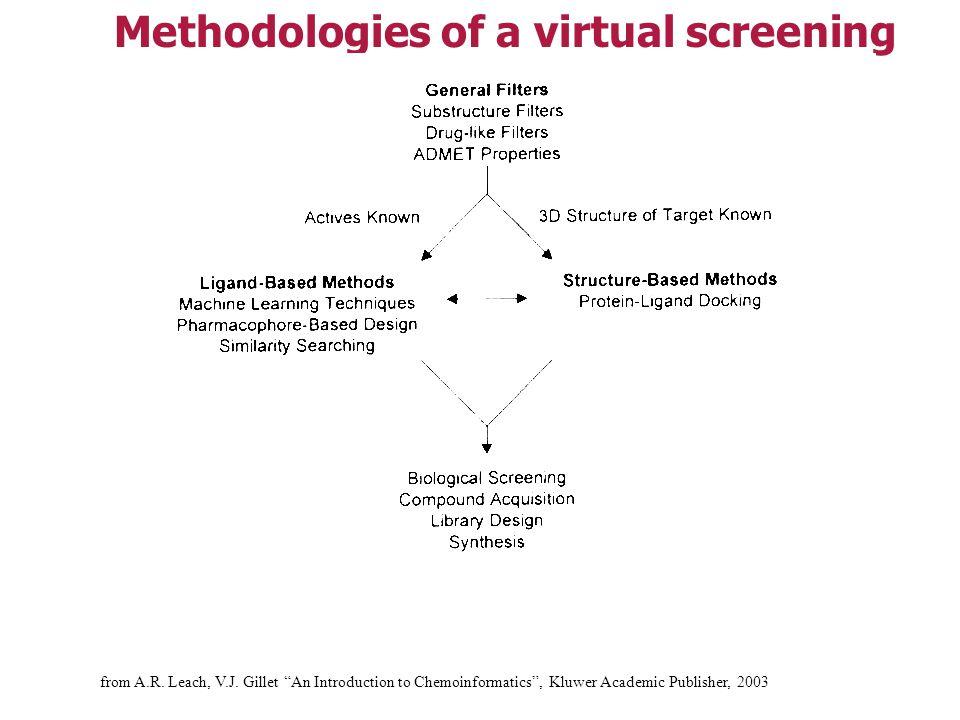 Virtual Screening...