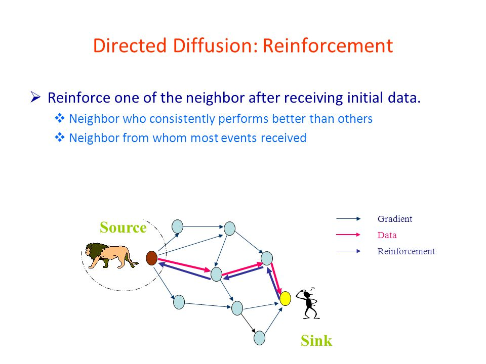 Directed Diffusion: Reinforcement  Reinforce one of the neighbor after receiving initial data.