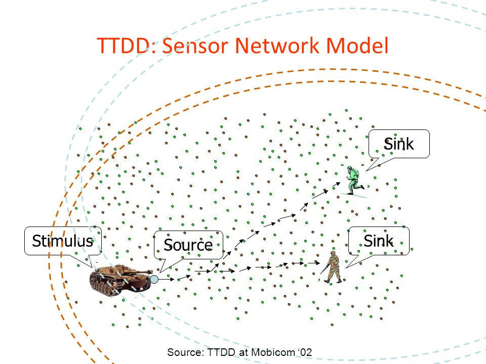 TTDD: Sensor Network Model Source Stimulus Sink Source: TTDD at Mobicom '02