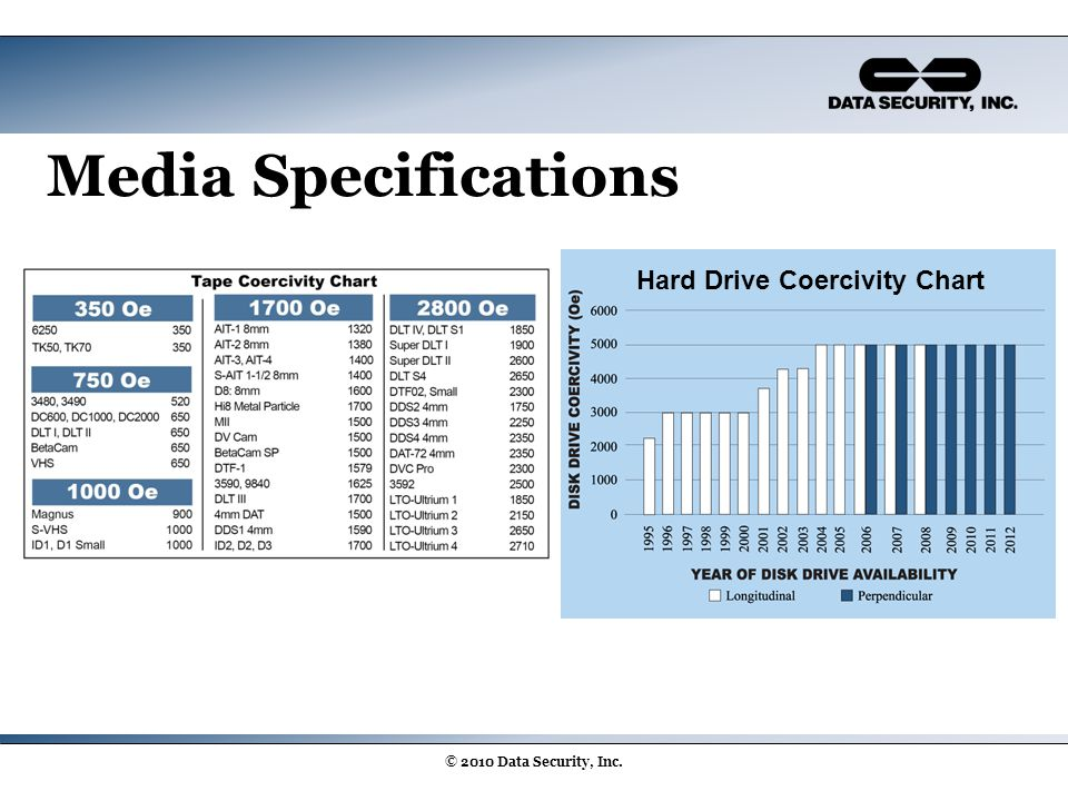 Media Specifications © 2010 Data Security, Inc. Hard Drive Coercivity Chart