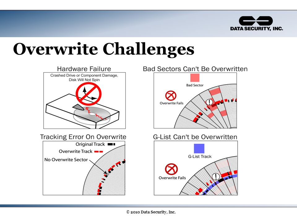 Overwrite Challenges © 2010 Data Security, Inc.
