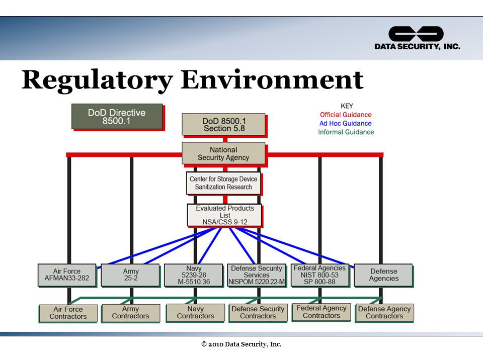 Regulatory Environment © 2010 Data Security, Inc.