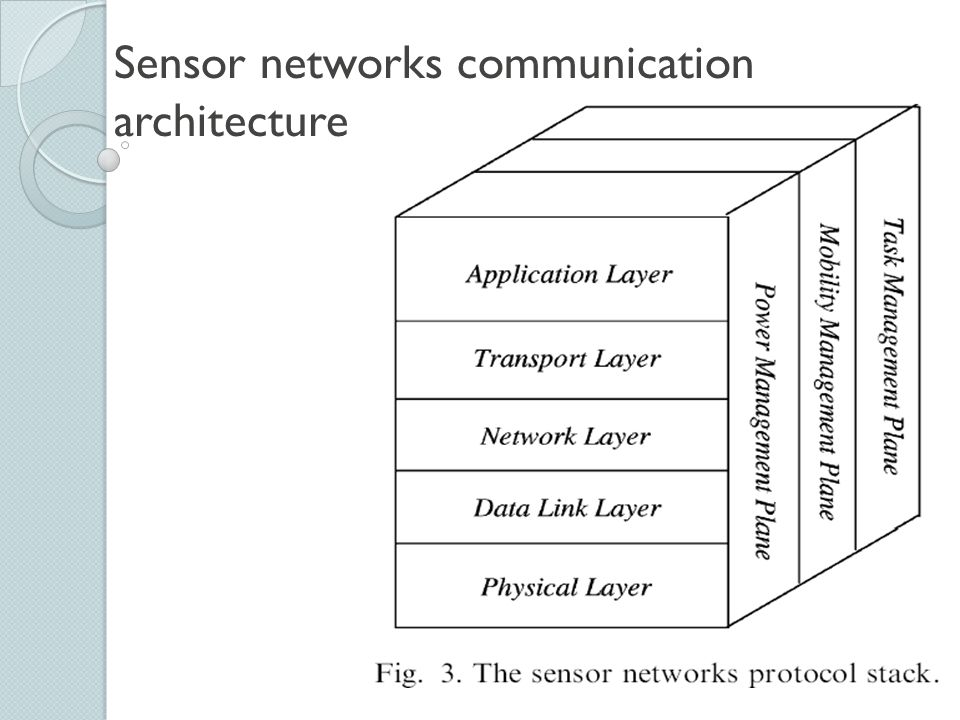 Conclusion In the future, this wide range of application areas will make sensor networks an integral part of our lives.
