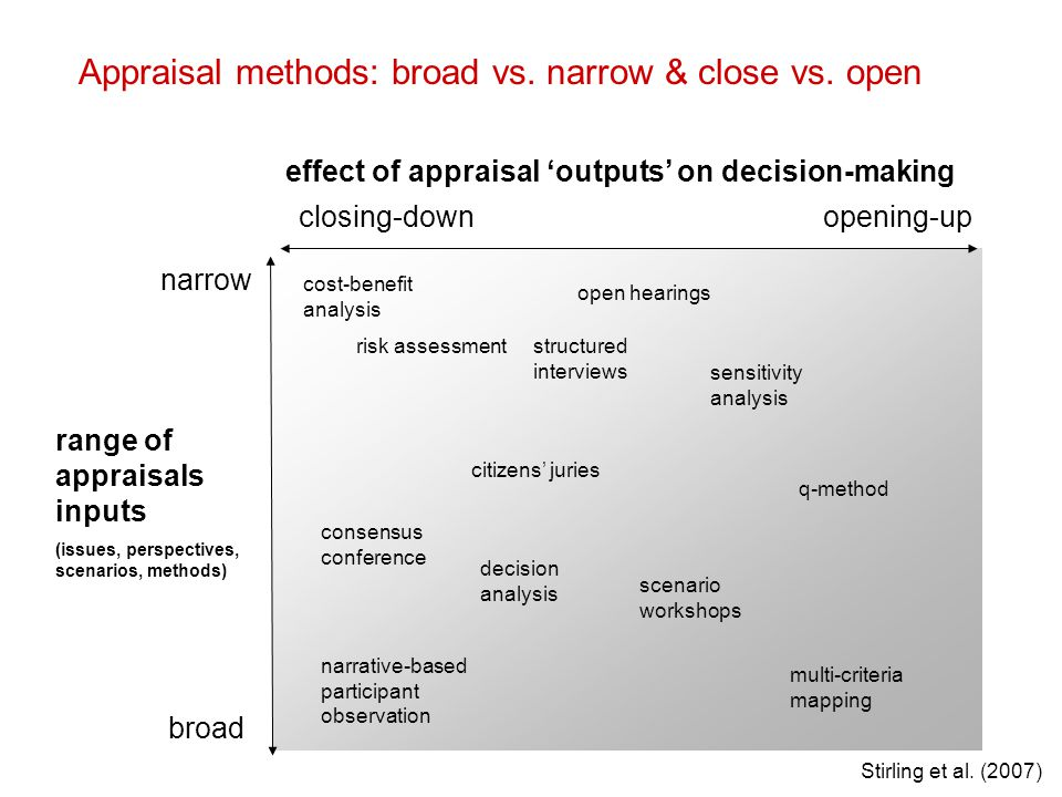 narrow broad closing-downopening-up range of appraisals inputs (issues, perspectives, scenarios, methods) effect of appraisal 'outputs' on decision-making Appraisal methods: broad vs.