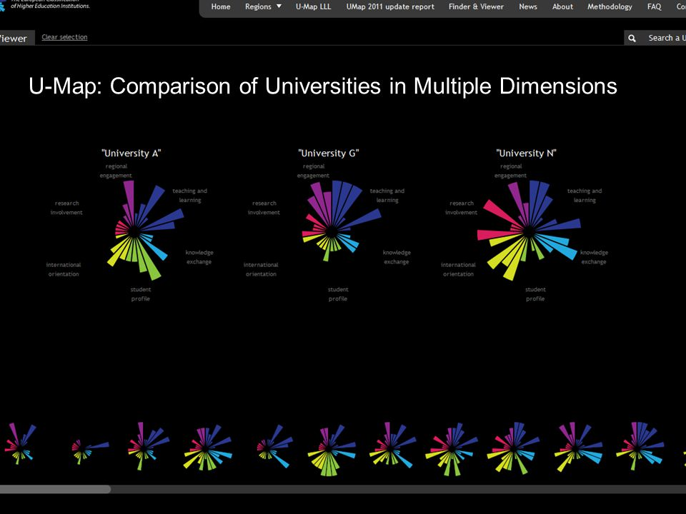 U-Map: Comparison of Universities in Multiple Dimensions