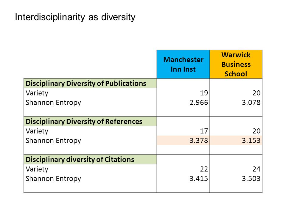 Manchester Inn Inst Warwick Business School Disciplinary Diversity of Publications Variety1920 Shannon Entropy 2.9663.078 Disciplinary Diversity of References Variety1720 Shannon Entropy 3.3783.153 Disciplinary diversity of Citations Variety2224 Shannon Entropy 3.4153.503 Interdisciplinarity as diversity
