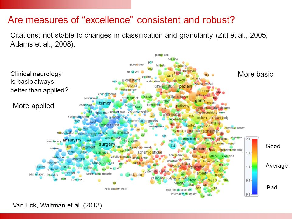 "Are measures of ""excellence"" consistent and robust? Good Average Bad Van Eck, Waltman et al. (2013) More basic More applied Clinical neurology Is basi"