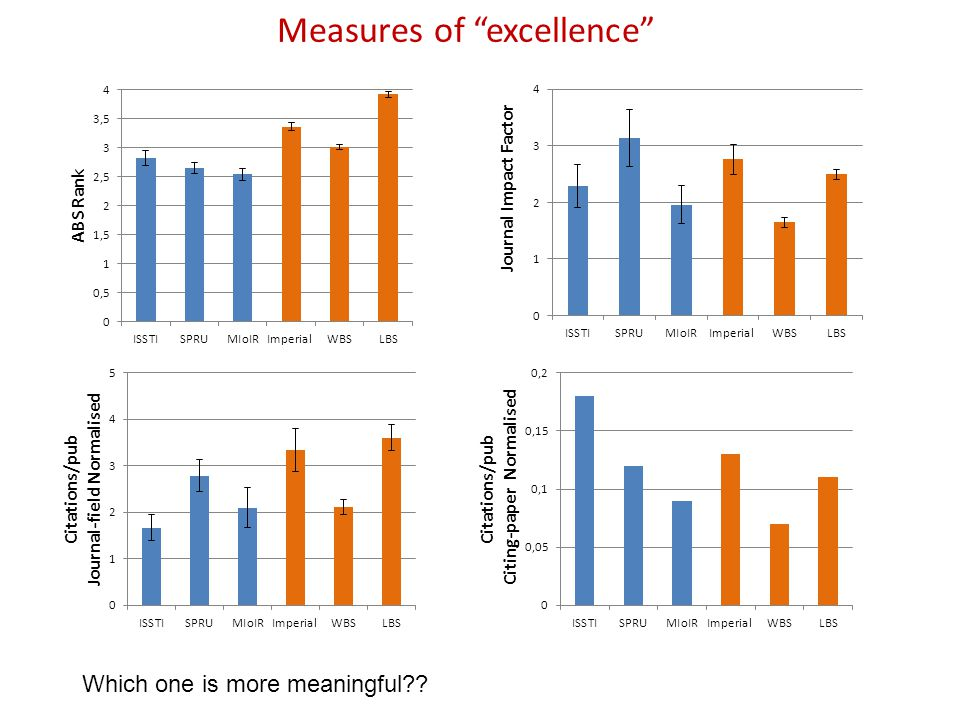 Measures of excellence Which one is more meaningful??