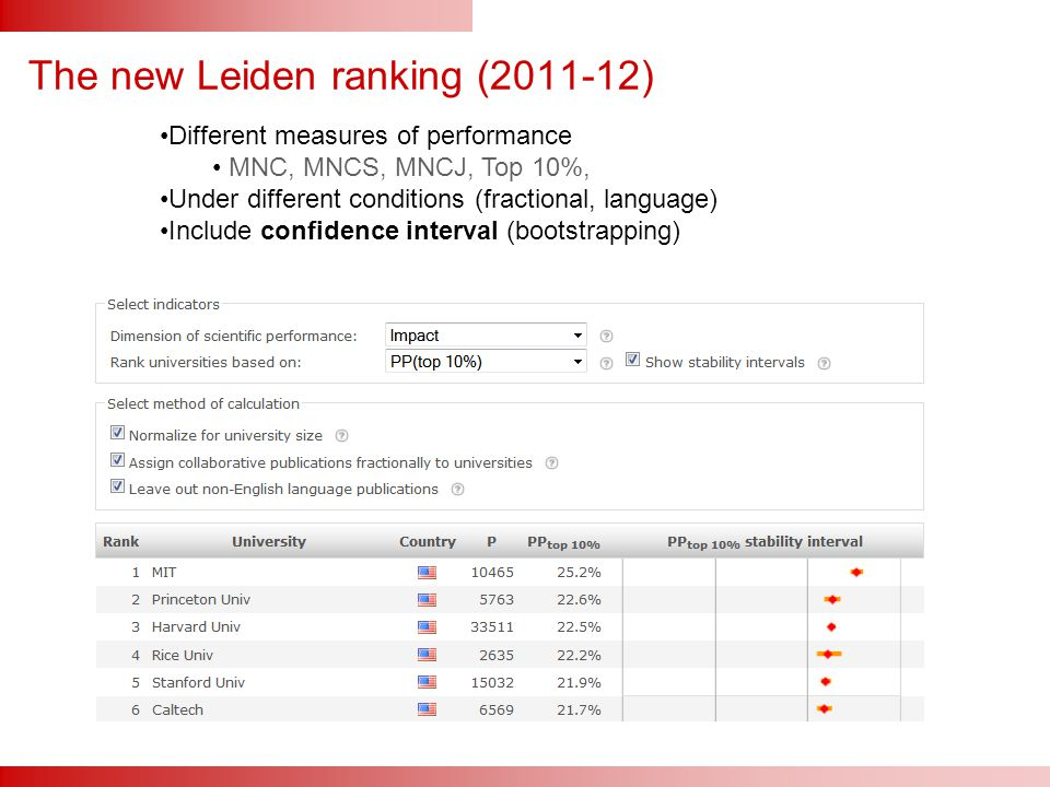 The new Leiden ranking (2011-12) Different measures of performance MNC, MNCS, MNCJ, Top 10%, Under different conditions (fractional, language) Include confidence interval (bootstrapping)