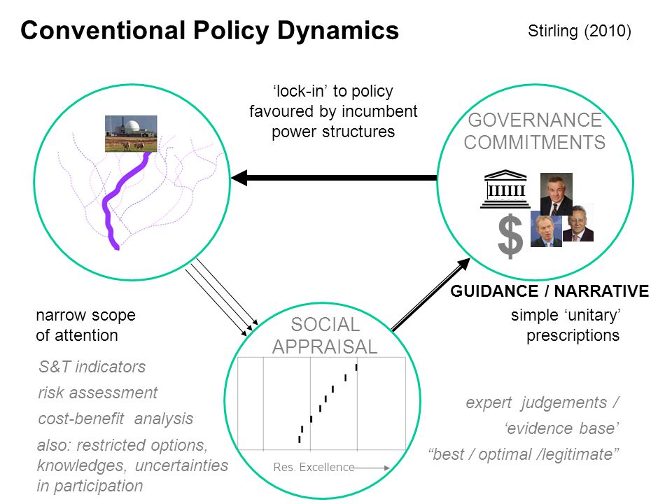 'lock-in' to policy favoured by incumbent power structures multiple practices, and processes, for informing social agency (emergent and unstructured a